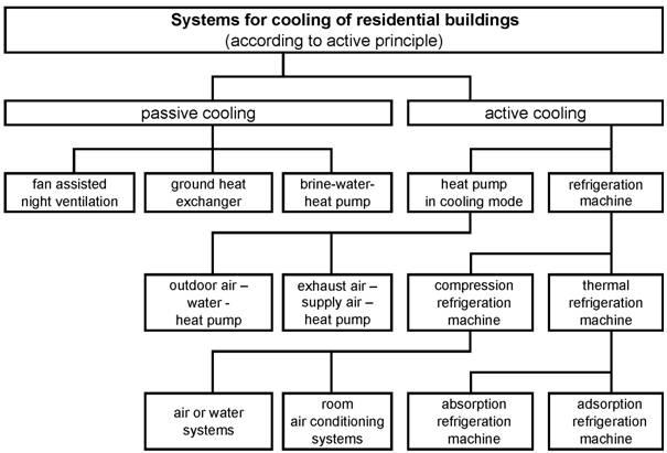 REHVA Journal 01/2014 - Cooling of residential buildings in Germany