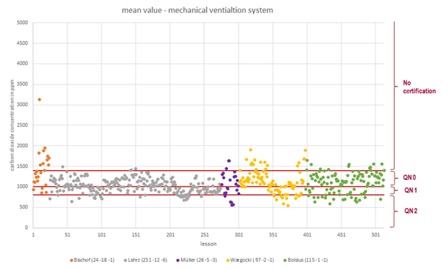Title: Scatter diagram of the arithmetic mean for mechanical ventilation of the considered studies (lessons - Description: The picture shows the scatter diagramm of the arithmetic mean values of all lessons of the 5 considered studies. The range of values is between approx. 500ppm and 3150ppm.