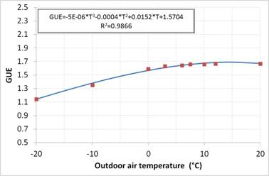 Gas Utilization Efficiency Gue Of An Absorption Heat Pump As A Function Outside Air Temperature Supply 50 C
