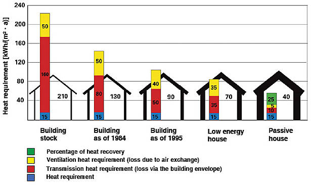 """Residential Ventilation Systems : Ventilation with heat recovery is a necessity in """"nearly"""