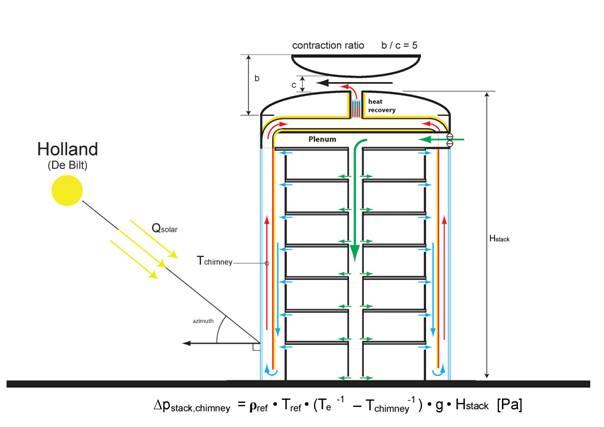 Hybrid Ventilation System : Natural and hybrid ventilation principles based on