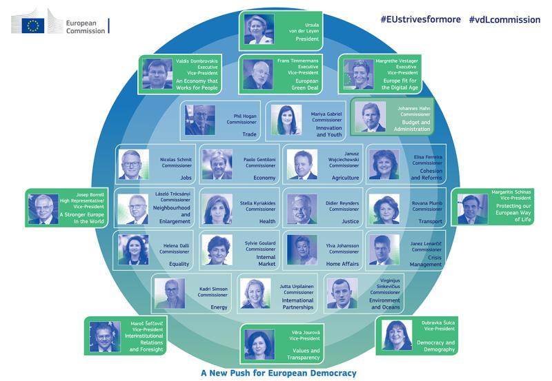 Mitglieder Europäische Kommißion